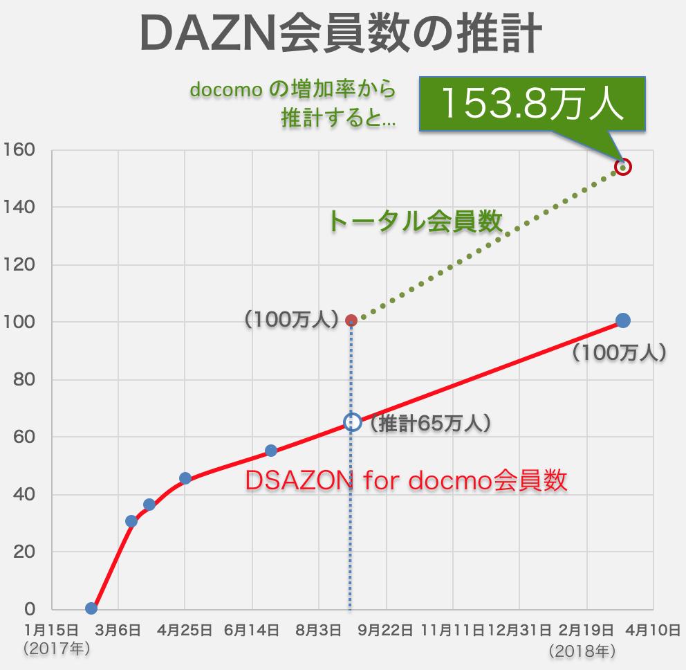 ゾーン ドコモ ダ